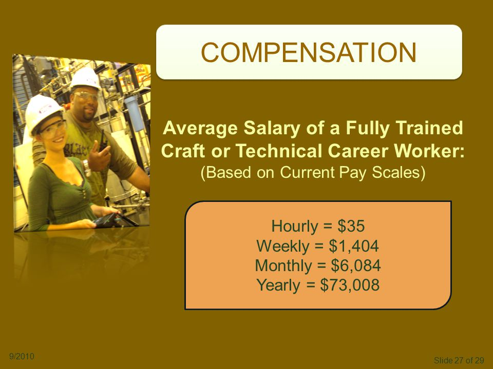 Slide 27 of 29 9/2010 COMPENSATION Hourly = $35 Weekly = $1,404 Monthly = $6,084 Yearly = $73,008 Average Salary of a Fully Trained Craft or Technical Career Worker: (Based on Current Pay Scales)