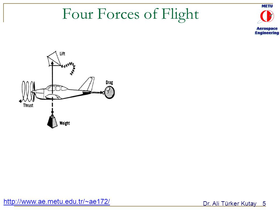 Dr. Ali Türker Kutay5 http://www.ae.metu.edu.tr/~ae172/ Four Forces of Flight