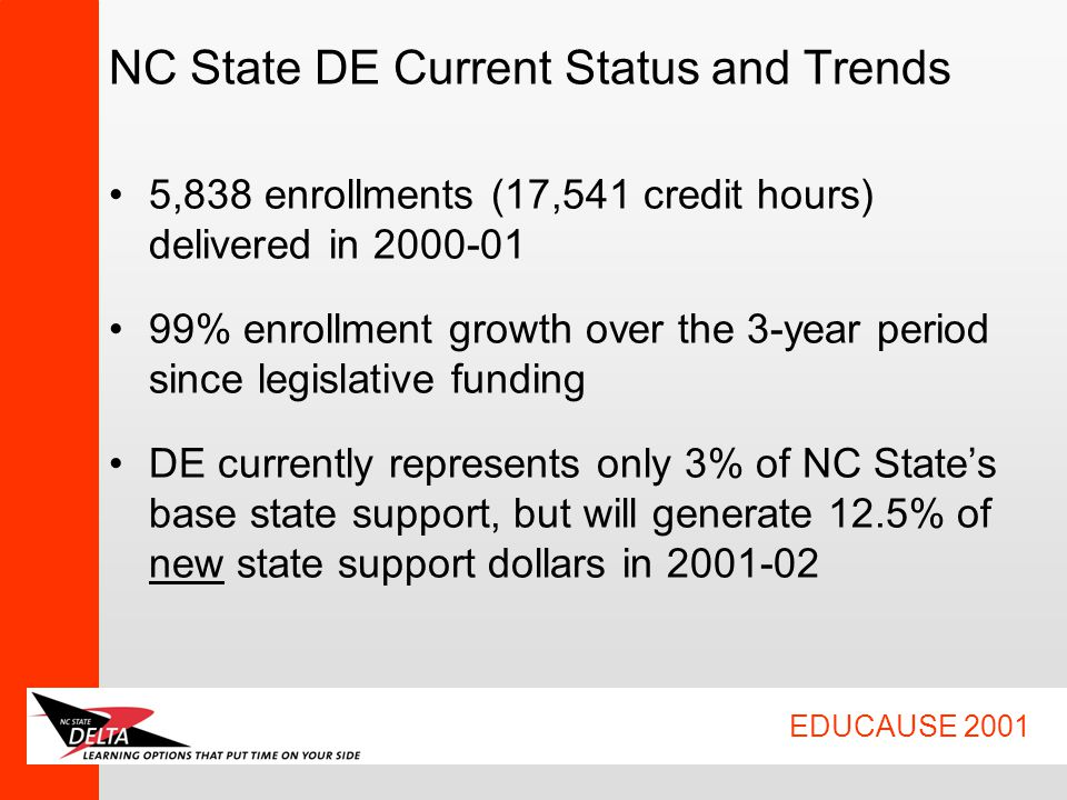 EDUCAUSE 2001 NC State DE Current Status and Trends 5,838 enrollments (17,541 credit hours) delivered in 2000-01 99% enrollment growth over the 3-year period since legislative funding DE currently represents only 3% of NC State's base state support, but will generate 12.5% of new state support dollars in 2001-02