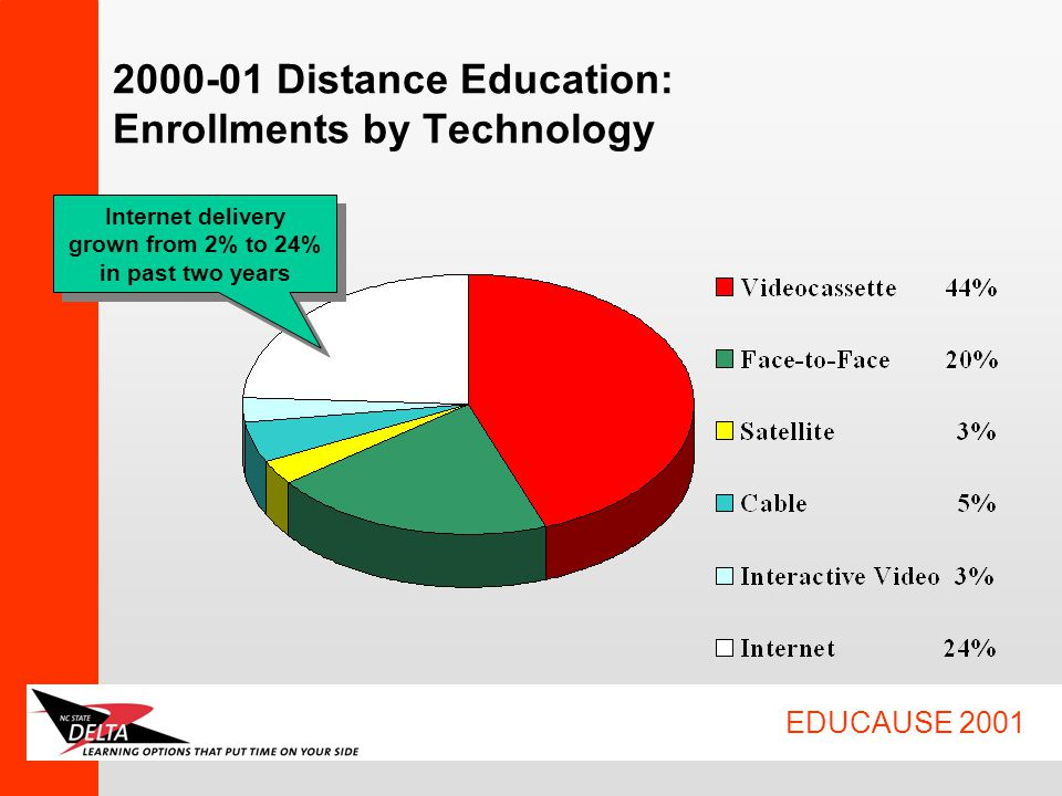 EDUCAUSE 2001 2000-01 Distance Education: Enrollments by Technology Internet delivery grown from 2% to 24% in past two years Internet delivery grown from 2% to 24% in past two years