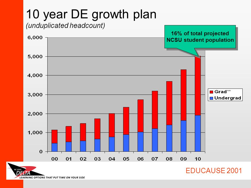 EDUCAUSE 2001 10 year DE growth plan (unduplicated headcount) 16% of total projected NCSU student population 16% of total projected NCSU student population