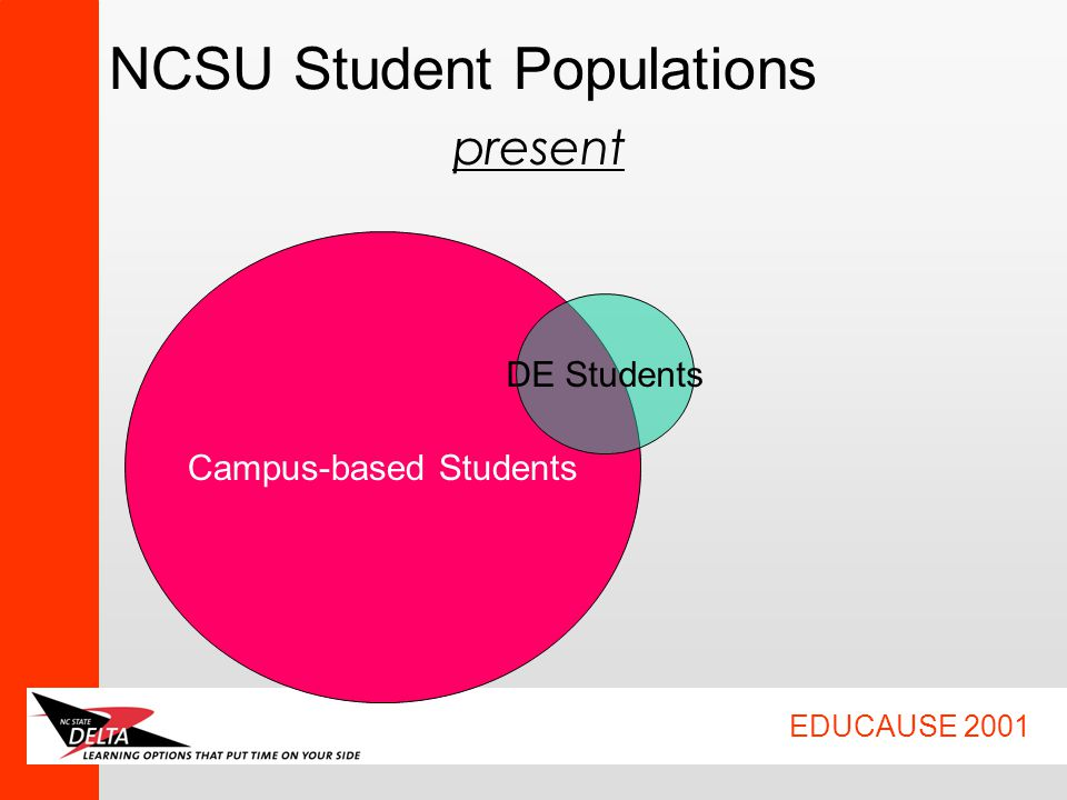EDUCAUSE 2001 NCSU Student Populations Campus-based Students DE Students present