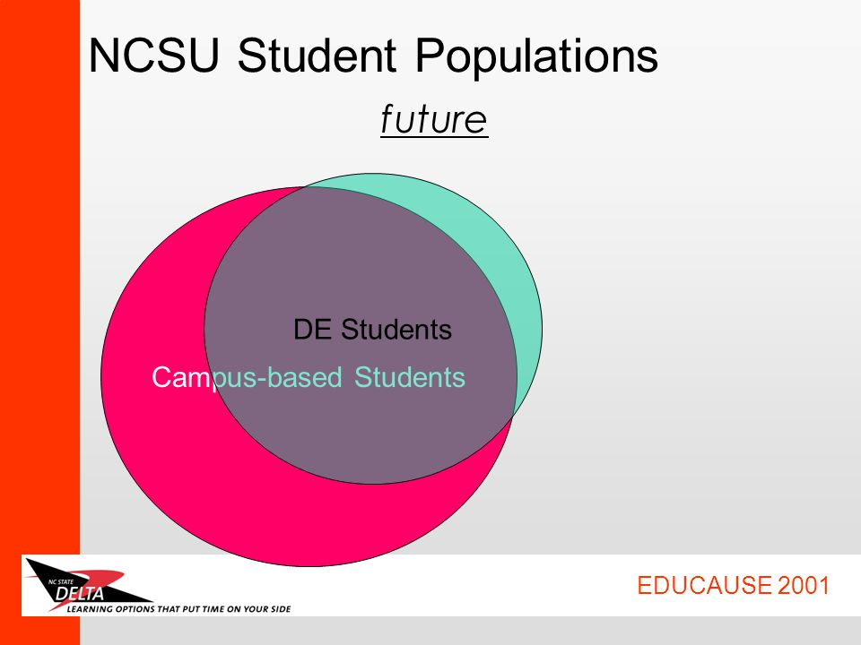 EDUCAUSE 2001 NCSU Student Populations Campus-based Students DE Students future