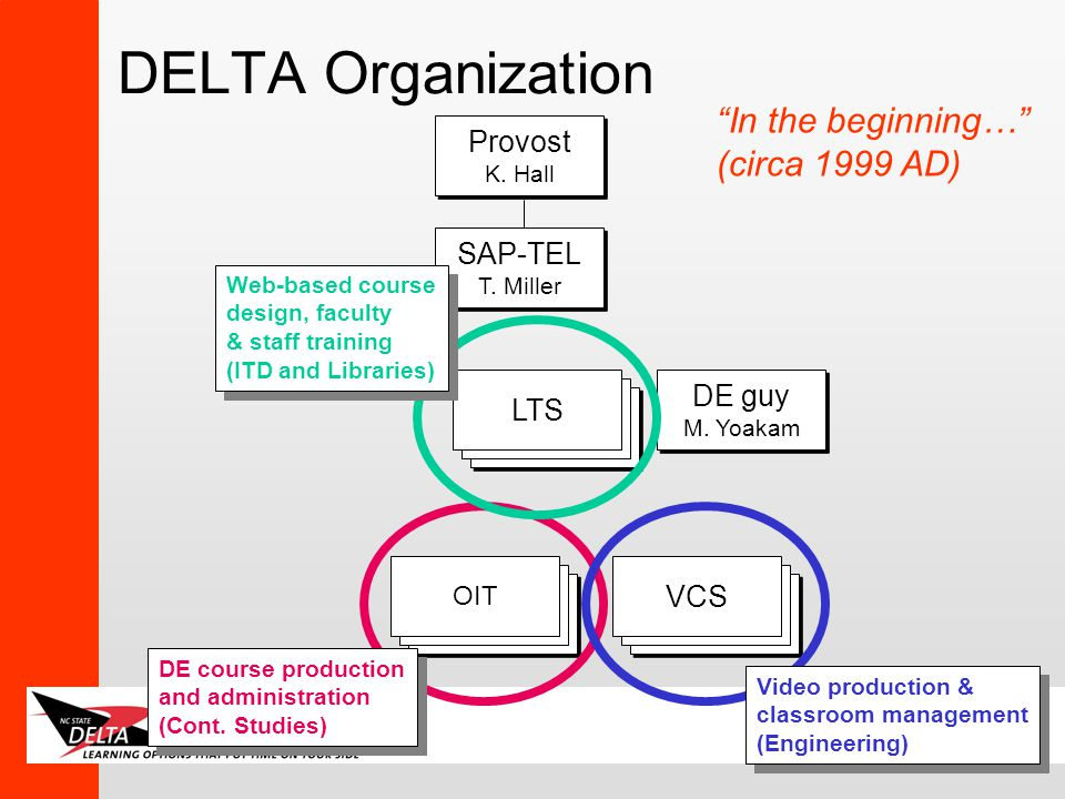 EDUCAUSE 2001 DELTA Organization LTS OIT VCS DE course production and administration (Cont.