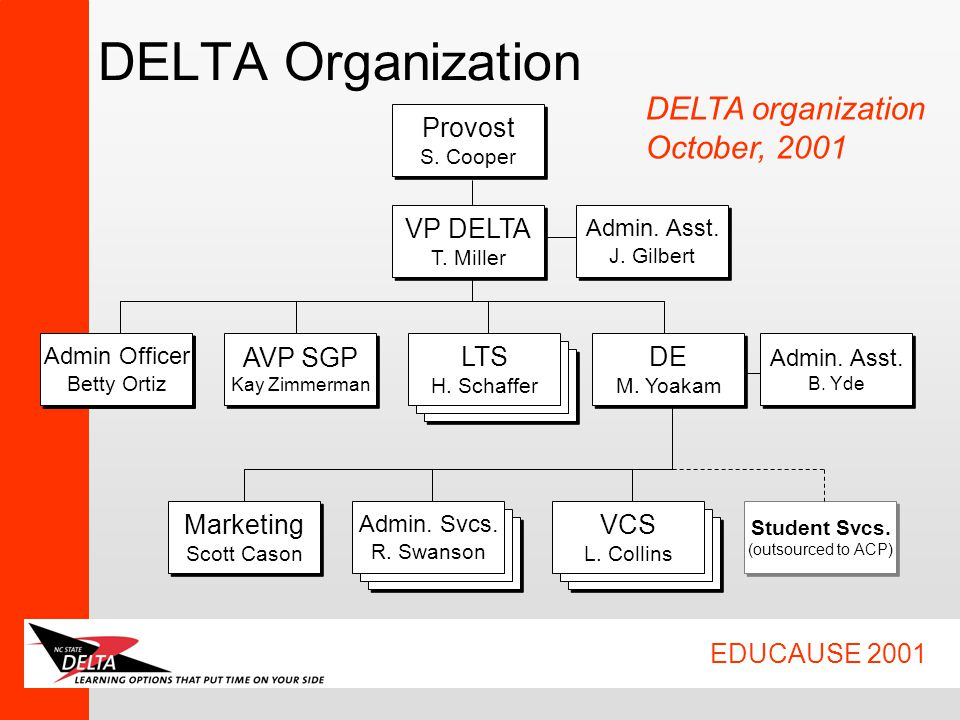 EDUCAUSE 2001 Bus. Mgr. VP DELTA T. Miller VP DELTA T. Miller Admin. Asst. J. Gilbert Admin. Asst. J. Gilbert Admin Officer Betty Ortiz Admin Officer