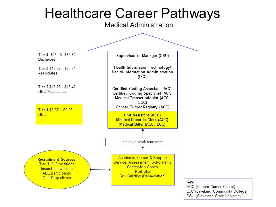 Healthcare Career Pathways Medical Administration Tier 4 $23.10 -$35.82 Bachelors Tier 3 $16.07 - $20.81 Associates Tier 2 $12.28 - $13.42 GED/Associates Intensive work readiness Academic, Career & Support Service, Assessment, Scholarship Career/Job Coach Portfolio Skill Building (Remediation) Recruitment Sources: Tier 1, 2, 3 positions Incumbent workers ABE participants One Stop clients Key: ACC (Auburn Career Center) LCC (Lakeland Community College) CSU (Cleveland State University) Tier 1 $8.67 – $9.23 GED Supervisor or Manager (CSU) Health Information Technology/ Health Information Administration (LCC) Certified Coding Associate (ACC) Certified Coding Specialist (ACC) Medical Transcriptionist (ACC, LCC) Cancer Tumor Registry (ACC) Unit Assistant (ACC) Medical Records Clerk (ACC) Medical Biller (ACC, LCC)