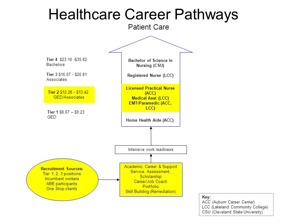 Healthcare Career Pathways Bachelor of Science in Nursing (CSU) Registered Nurse (LCC) Patient Care Intensive work readiness Academic, Career & Support Service, Assessment, Scholarship Career/Job Coach Portfolio Skill Building (Remediation) Recruitment Sources: Tier 1, 2, 3 positions Incumbent workers ABE participants One Stop clients Key: ACC (Auburn Career Center) LCC (Lakeland Community College) CSU (Cleveland State University) Home Health Aide (ACC) Tier 4 $23.10 -$35.82 Bachelors Tier 3 $16.07 - $20.81 Associates Tier 1 $8.67 – $9.23 GED Tier 2 $12.28 - $13.42 GED/Associates Licensed Practical Nurse (ACC) Medical Asst (LCC) EMT/Paramedic (ACC, LCC)