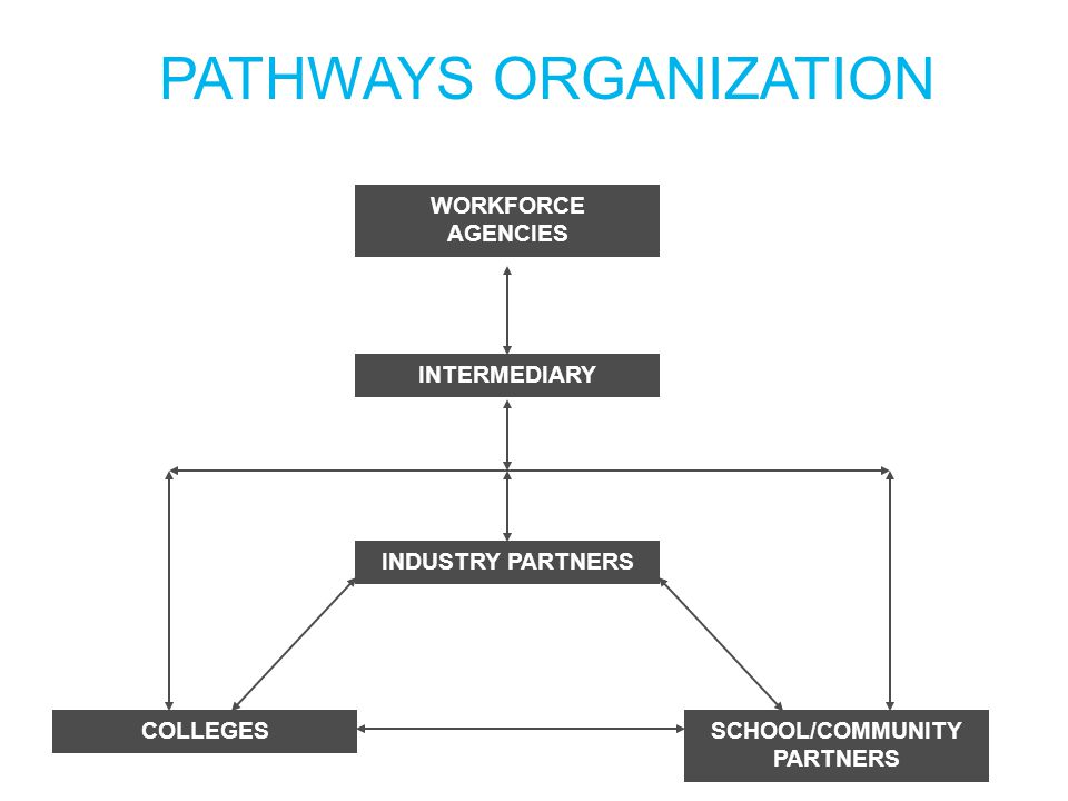 PATHWAYS ORGANIZATION WORKFORCE AGENCIES INTERMEDIARY INDUSTRY PARTNERS SCHOOL/COMMUNITY PARTNERS COLLEGES