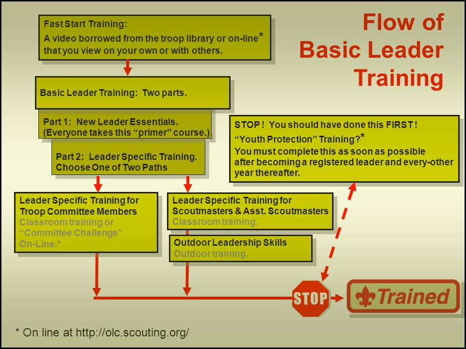 Part 2: Leader Specific Training. Choose One of Two Paths Part 2: Leader Specific Training.