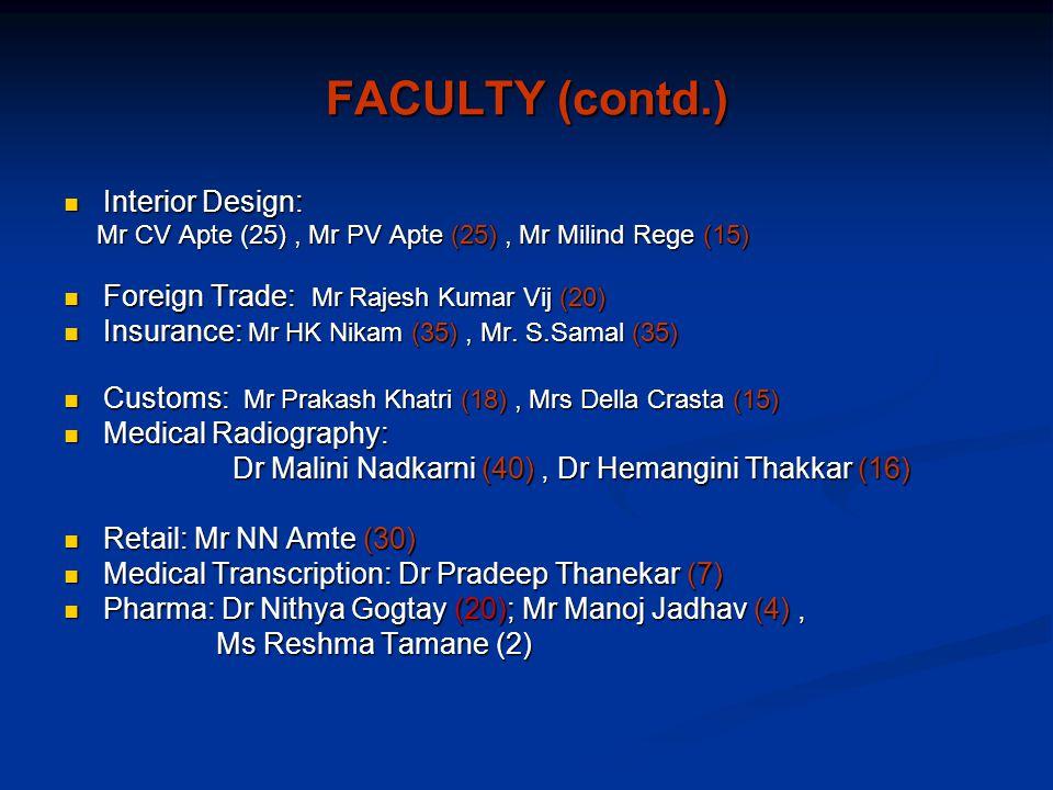 FACULTY (contd.) Interior Design: Interior Design: Mr CV Apte (25), Mr PV Apte (25), Mr Milind Rege (15) Mr CV Apte (25), Mr PV Apte (25), Mr Milind Rege (15) Foreign Trade: Mr Rajesh Kumar Vij (20) Foreign Trade: Mr Rajesh Kumar Vij (20) Insurance: Mr HK Nikam (35), Mr.