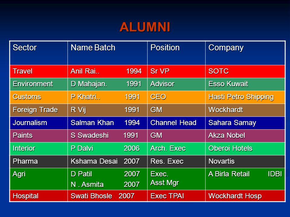 ALUMNI Sector Name Batch PositionCompany Travel Anil Rai..