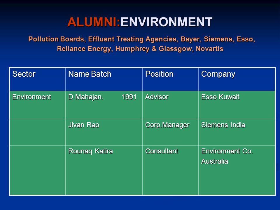 ALUMNI:ENVIRONMENT Pollution Boards, Effluent Treating Agencies, Bayer, Siemens, Esso, Reliance Energy, Humphrey & Glassgow, Novartis Sector Name Batch PositionCompany Environment D Mahajan.