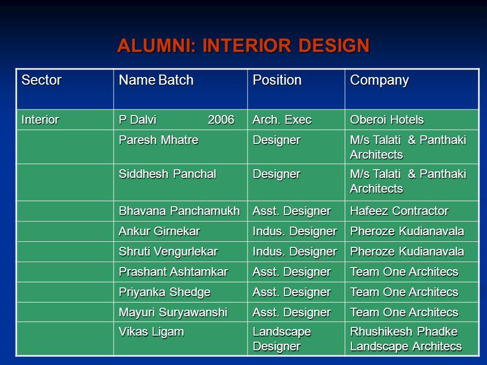 ALUMNI: INTERIOR DESIGN Sector Name Batch PositionCompany Interior P Dalvi 2006 Arch.