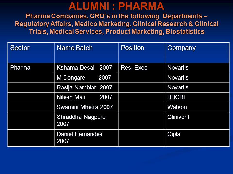 ALUMNI : PHARMA Pharma Companies, CRO's in the following Departments – Regulatory Affairs, Medico Marketing, Clinical Research & Clinical Trials, Medical Services, Product Marketing, Biostatistics Sector Name Batch PositionCompany Pharma Kshama Desai 2007 Res.