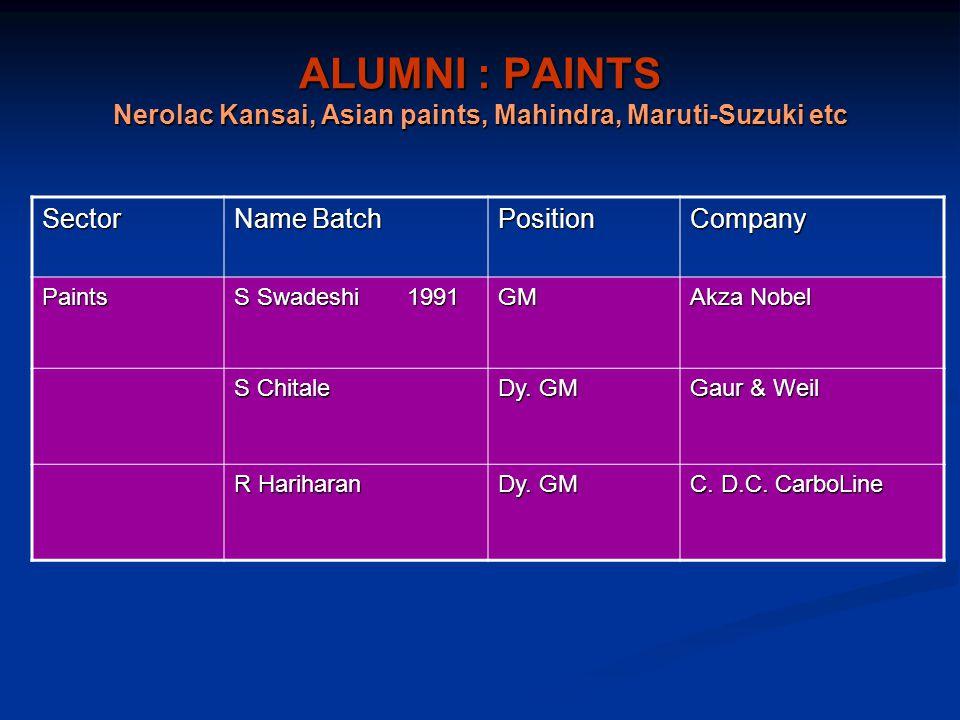 ALUMNI : PAINTS Nerolac Kansai, Asian paints, Mahindra, Maruti-Suzuki etc Sector Name Batch PositionCompany Paints S Swadeshi 1991 GM Akza Nobel S Chitale Dy.