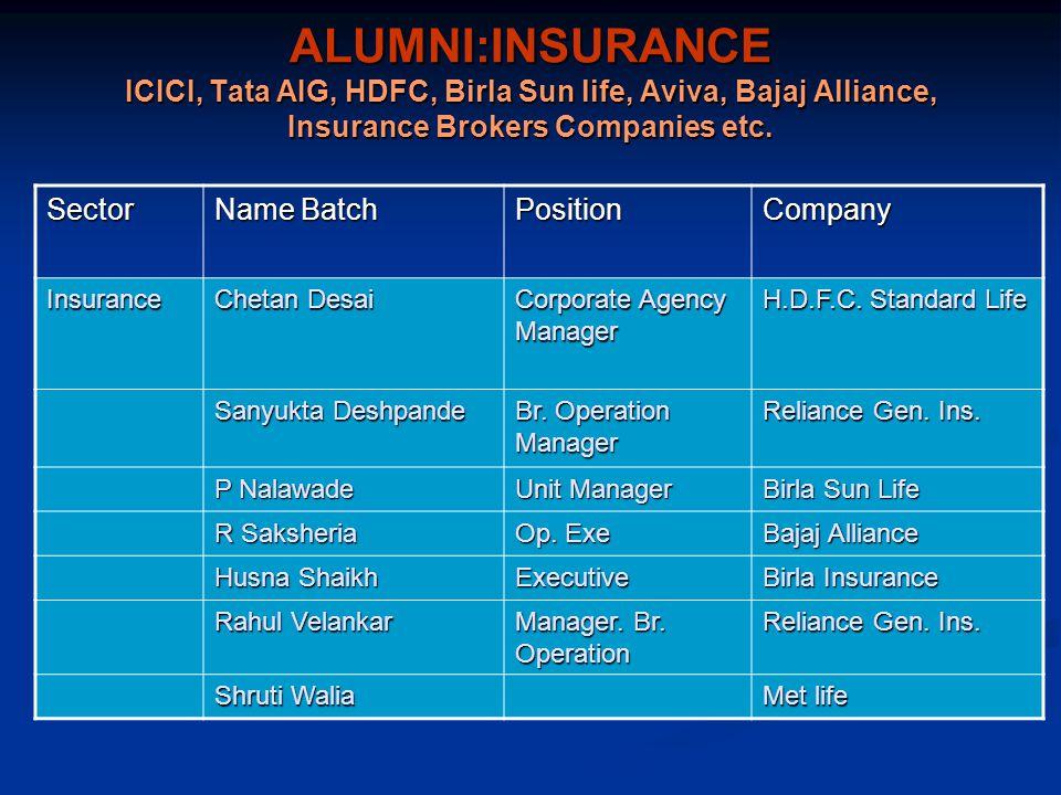 ALUMNI:INSURANCE ICICI, Tata AIG, HDFC, Birla Sun life, Aviva, Bajaj Alliance, Insurance Brokers Companies etc.