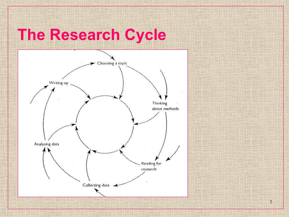 The Research Cycle 3