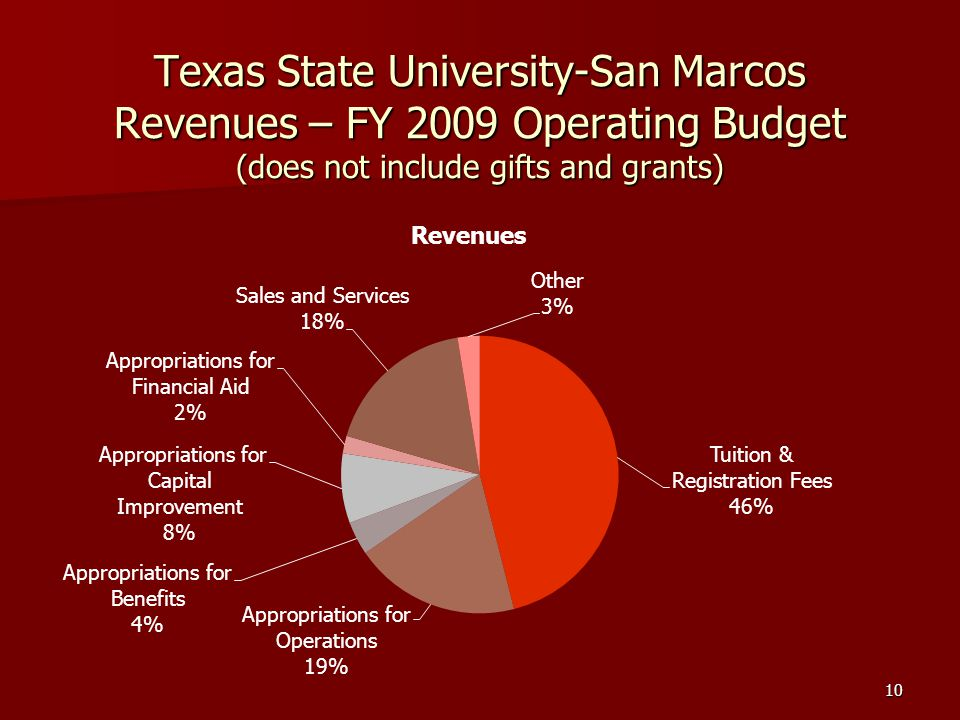 Texas State University-San Marcos Revenues – FY 2009 Operating Budget (does not include gifts and grants) 10