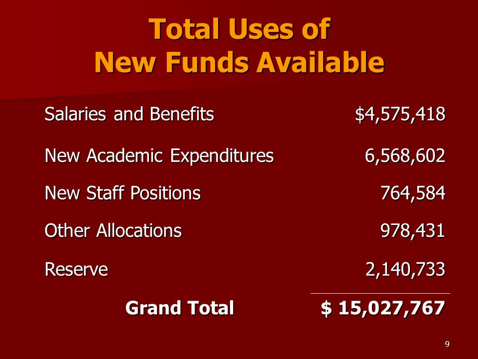 9 Total Uses of New Funds Available Salaries and Benefits $4,575,418 New Academic Expenditures 6,568,602 New Staff Positions 764,584 Other Allocations 978,431 Reserve2,140,733 Grand Total $ 15,027,767