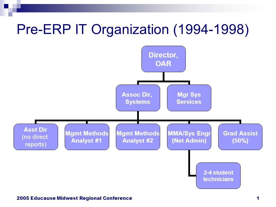 2005 Educause Midwest Regional Conference2 Pre-ERP IT Organization Employee with tech support & training responsibilities was not part of the IT unit and had no formal relationship with network administrator No administrative support for IT manager Assistant director had no direct reports and a minimal management role