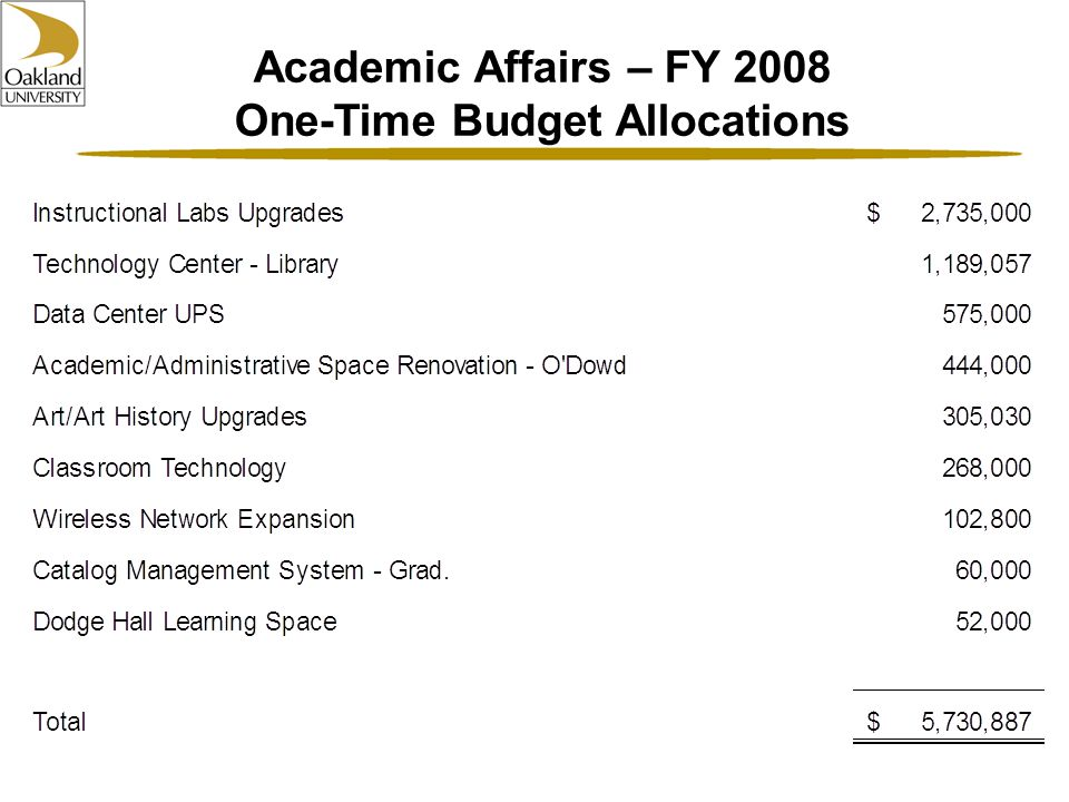 Academic Affairs – FY 2008 One-Time Budget Allocations