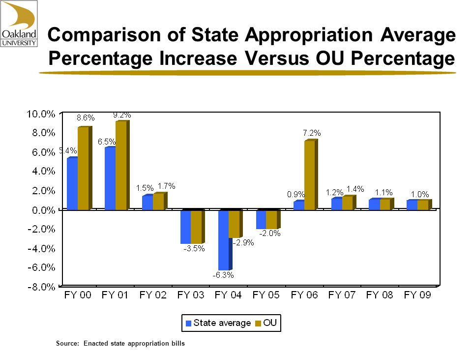 Comparison of State Appropriation Average Percentage Increase Versus OU Percentage Source: Enacted state appropriation bills