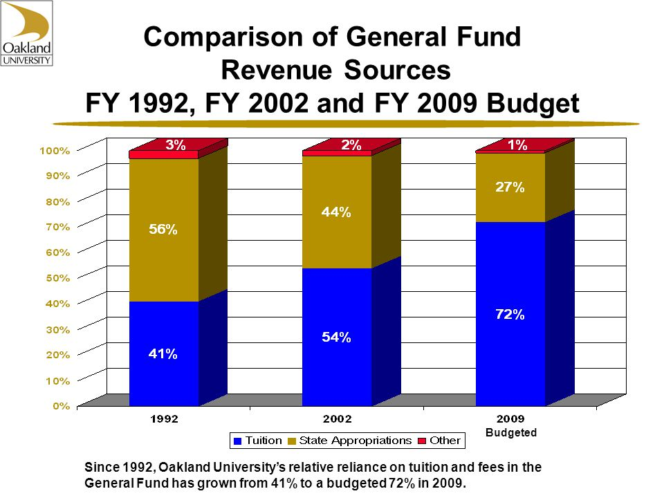 Since 1992, Oakland University's relative reliance on tuition and fees in the General Fund has grown from 41% to a budgeted 72% in 2009.