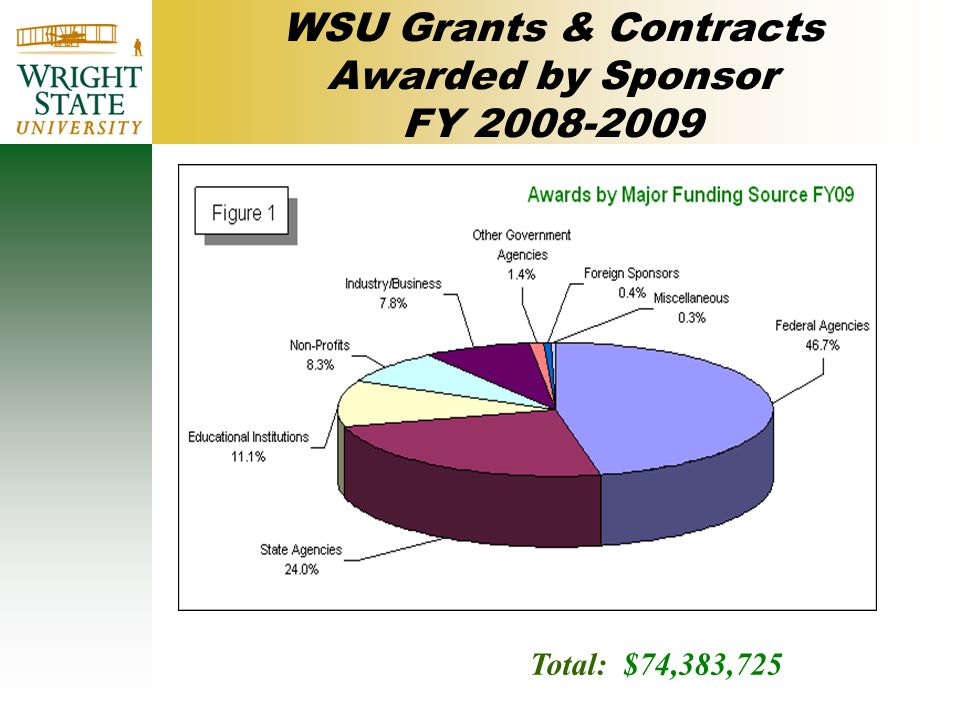WSU Grants & Contracts Awarded by Sponsor FY 2008-2009 Total: $74,383,725