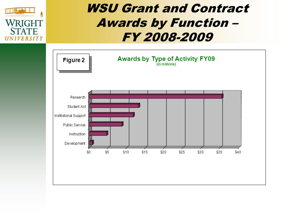 WSU Grant and Contract Awards by Function – FY 2008-2009