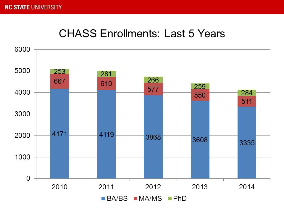 CHASS Enrollments: Last 5 Years