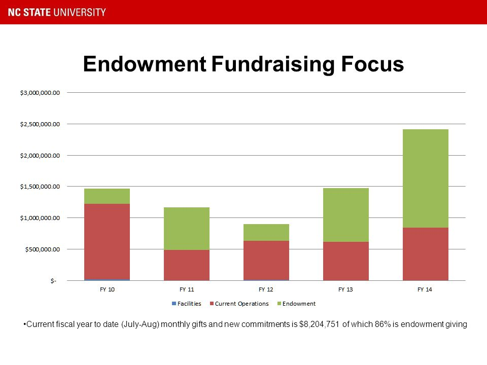 Endowment Fundraising Focus Current fiscal year to date (July-Aug) monthly gifts and new commitments is $8,204,751 of which 86% is endowment giving
