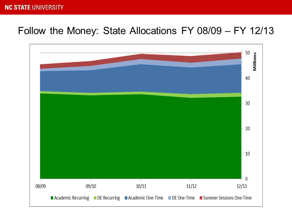 Follow the Money: State Allocations FY 08/09 – FY 12/13