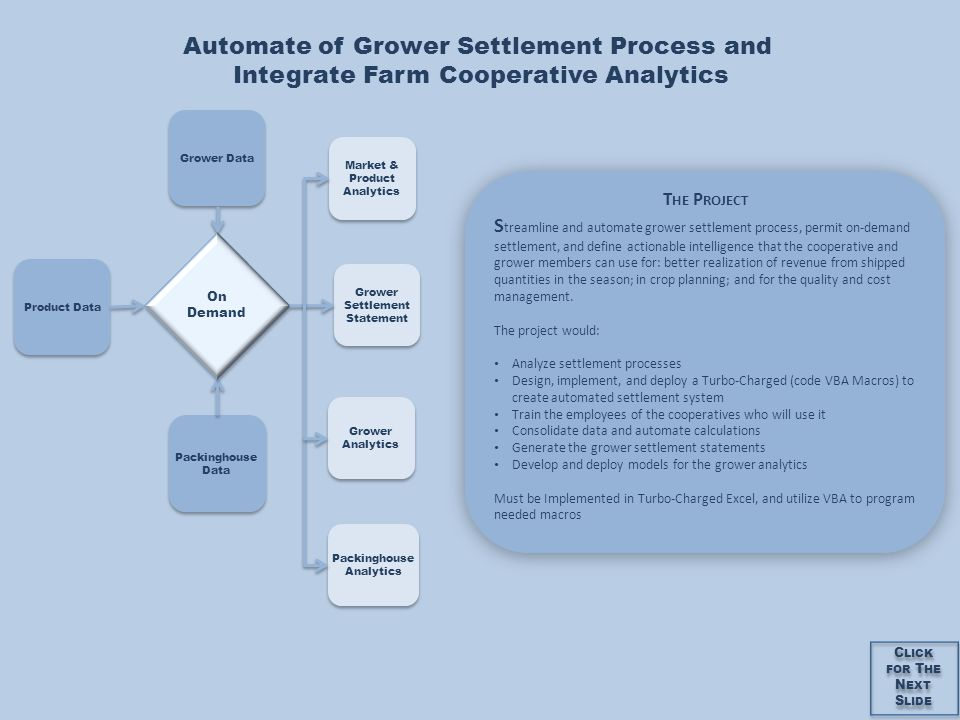 Grower Data Packinghouse Data Product Data On Demand Grower Settlement Statement Grower Analytics Packinghouse Analytics Market & Product Analytics T HE P ROJECT S treamline and automate grower settlement process, permit on-demand settlement, and define actionable intelligence that the cooperative and grower members can use for: better realization of revenue from shipped quantities in the season; in crop planning; and for the quality and cost management.