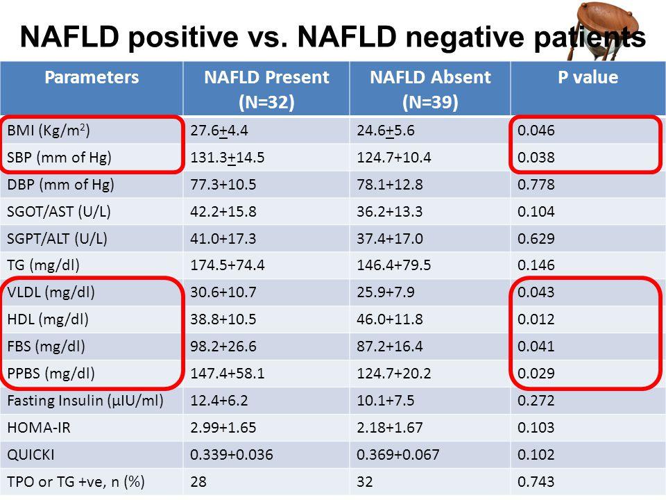 NAFLD positive vs. NAFLD negative patients ParametersNAFLD Present (N=32) NAFLD Absent (N=39) P value BMI (Kg/m 2 )27.6+4.424.6+5.60.046 SBP (mm of Hg