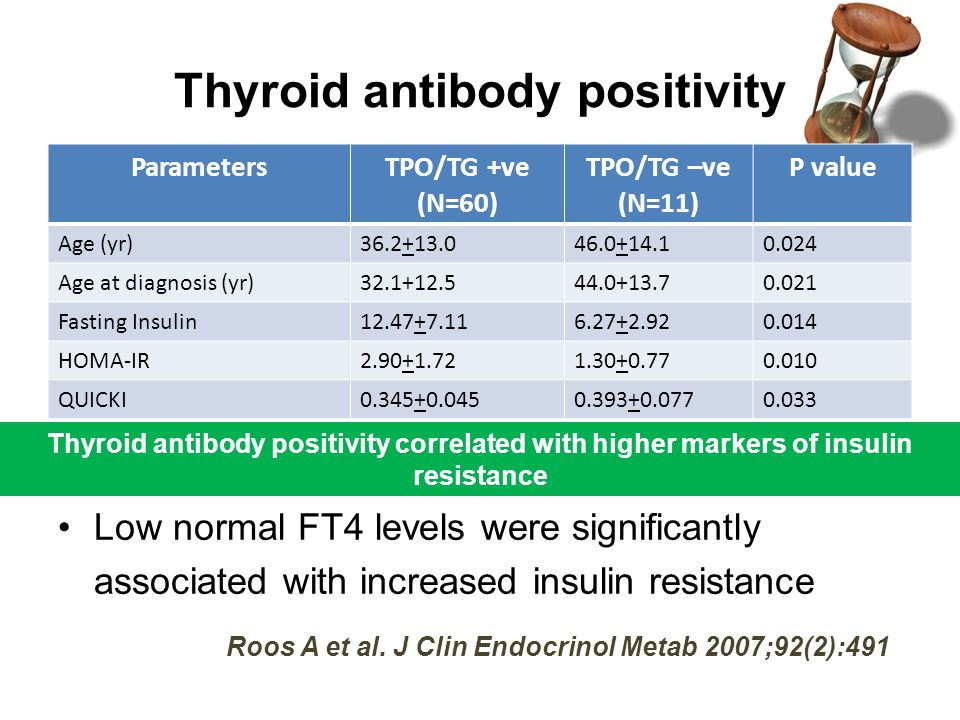 Thyroid antibody positivity Thyroid antibody positivity correlated with higher markers of insulin resistance ParametersTPO/TG +ve (N=60) TPO/TG –ve (N=11) P value Age (yr)36.2+13.046.0+14.10.024 Age at diagnosis (yr)32.1+12.544.0+13.70.021 Fasting Insulin12.47+7.116.27+2.920.014 HOMA-IR2.90+1.721.30+0.770.010 QUICKI0.345+0.0450.393+0.0770.033 Low normal FT4 levels were significantly associated with increased insulin resistance Roos A et al.