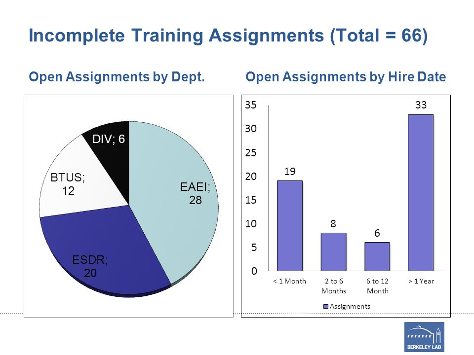 Incomplete Training Assignments (Total = 66) Open Assignments by Dept.Open Assignments by Hire Date