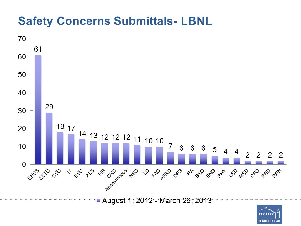 Safety Concerns Submittals- LBNL