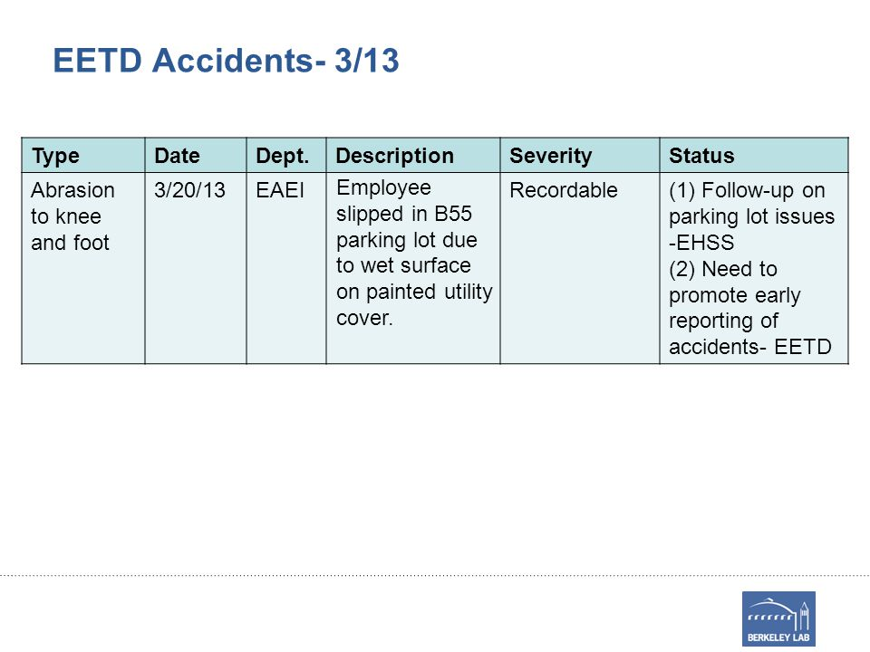 EETD Accidents- 3/13 TypeDateDept.DescriptionSeverityStatus Abrasion to knee and foot 3/20/13EAEI Employee slipped in B55 parking lot due to wet surface on painted utility cover.
