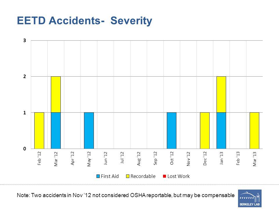 Emergency Incidents- 3/13 DateIncidentAreaStatus No EETD-related incidents in March