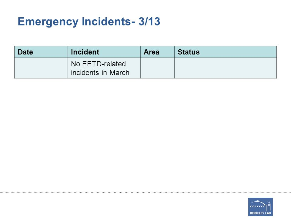 Emergency Incidents- 3/13 DateIncidentAreaStatus No EETD-related incidents in March