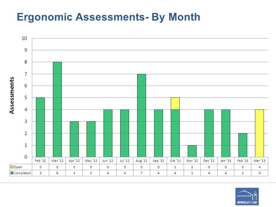 Open EETD Ergonomic Assessments Date Requested Dept.TypeStatus 3/29/13DIVPreventativeIn Progress 3/27/13ESDRDiscomfortIn Progress 3/18/13EAEIDiscomfortActions Pending 3/1/13BTUSDiscomfortIn Progress 10/29/12BTUSDiscomfortActions Pending