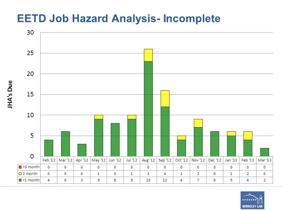 EETD Job Hazard Analysis- Incomplete