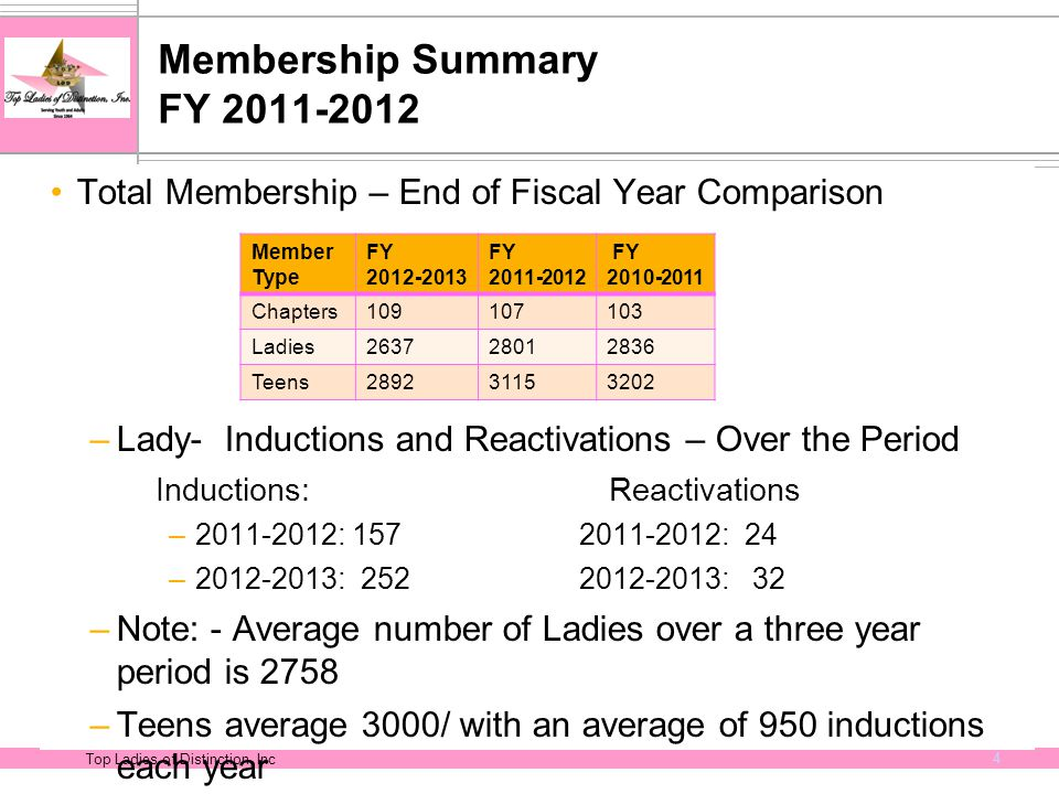 Top Ladies of Distinction, Inc 4 Membership Summary FY 2011-2012 Total Membership – End of Fiscal Year Comparison –Lady- Inductions and Reactivations