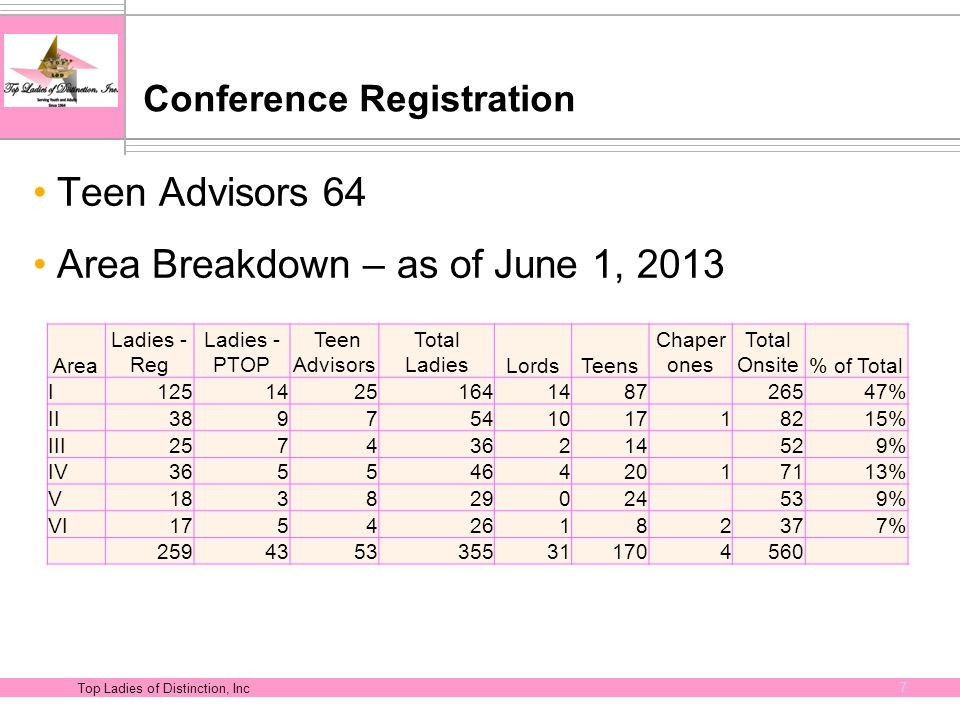 Top Ladies of Distinction, Inc 7 Conference Registration Teen Advisors 64 Area Breakdown – as of June 1, 2013 Area Ladies - Reg Ladies - PTOP Teen Adv