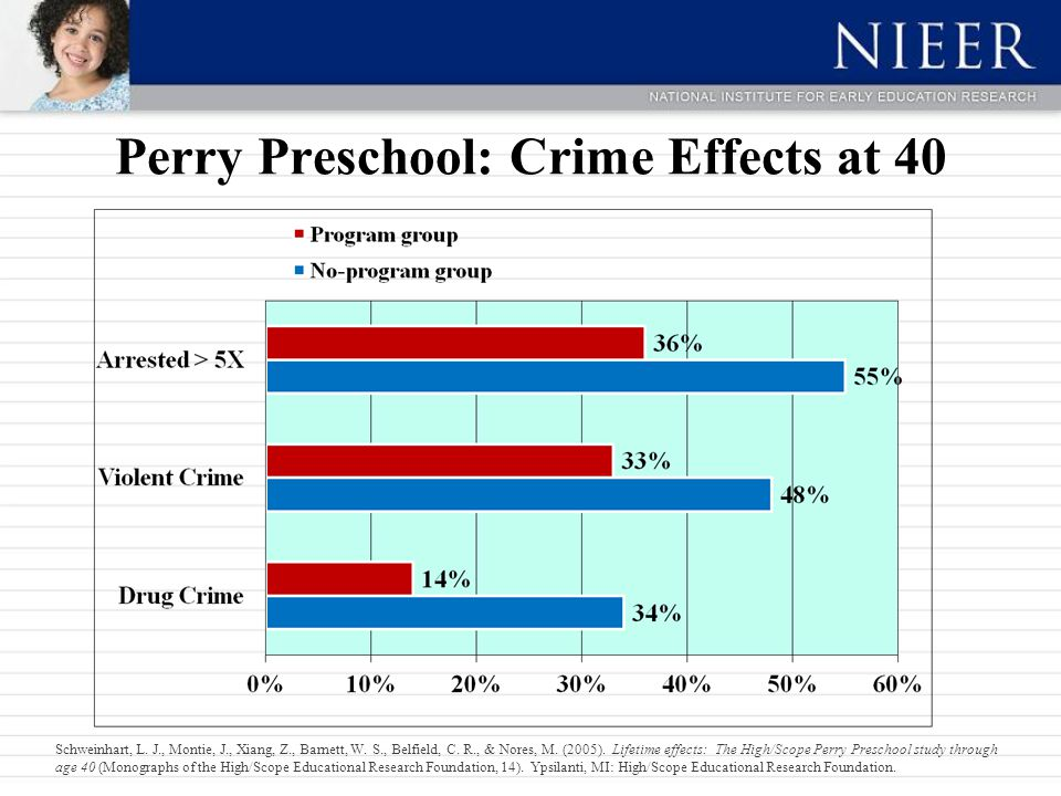 Perry Preschool: Crime Effects at 40 Schweinhart, L.
