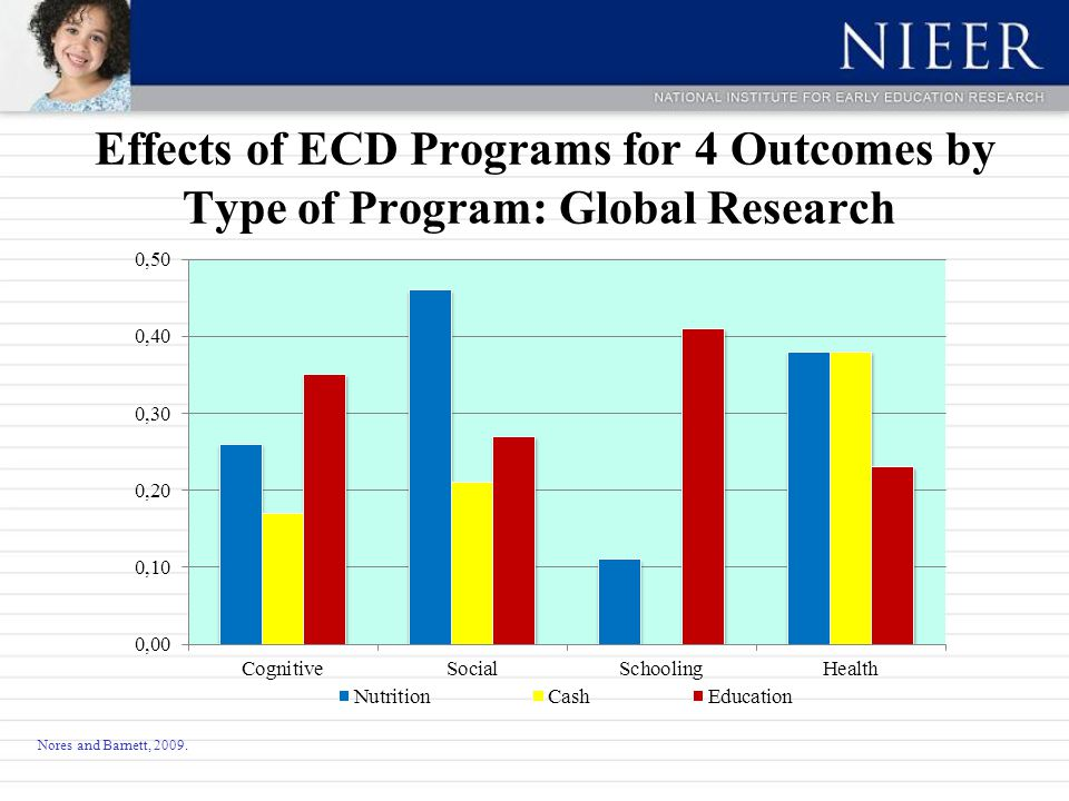 Nores and Barnett, 2009. Effects of ECD Programs for 4 Outcomes by Type of Program: Global Research