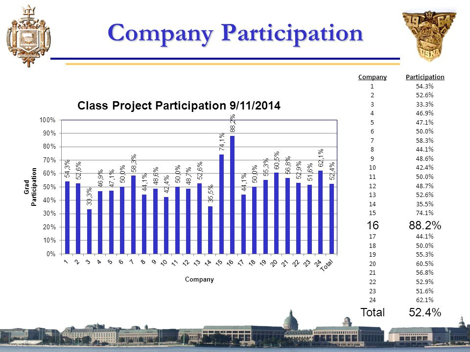 Company Participation CompanyParticipation 154.3% 252.6% 333.3% 446.9% 547.1% 650.0% 758.3% 844.1% 948.6% 1042.4% 1150.0% 1248.7% 1352.6% 1435.5% 1574.1% 1688.2% 1744.1% 1850.0% 1955.3% 2060.5% 2156.8% 2252.9% 2351.6% 2462.1% Total52.4%
