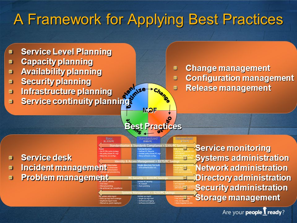 MOF A Framework for Applying Best Practices Best Practices + Service Level Planning Capacity planning Availability planning Security planning Infrastr