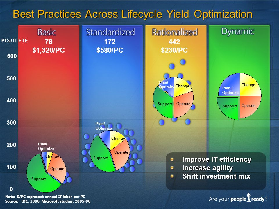 Best Practices Across Lifecycle Yield Optimization PCs/ IT FTE 100 200 300 400 0 500 76 $1,320/PC 172 $580/PC 442 $230/PC 600 Improve IT efficiency In