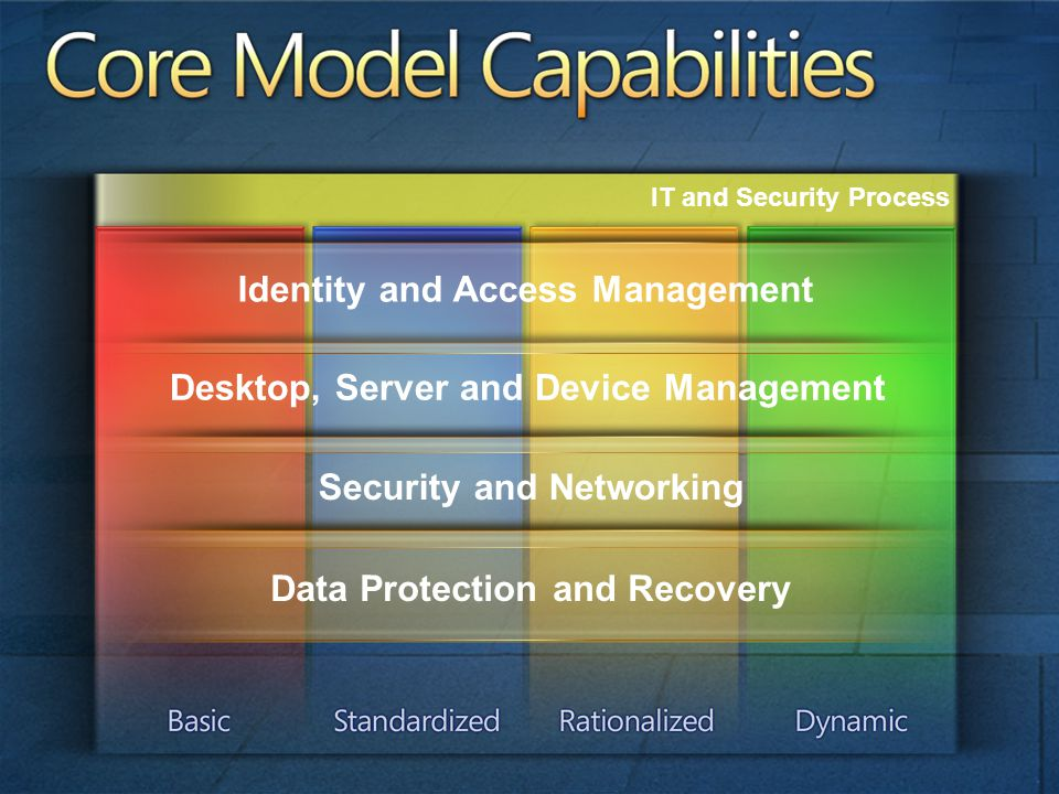Desktop, Server and Device Management Security and Networking Identity and Access Management Data Protection and Recovery IT and Security Process Core